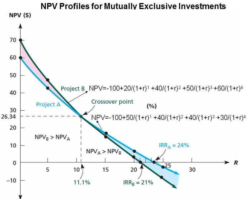 npv profile Npv profile excel excel net present value template net present value why you should excel net present value npv profile excel on excel function being used to return.